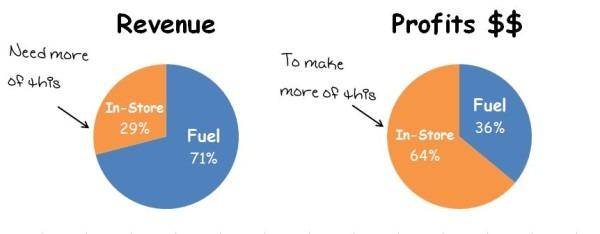 Rev & Profits